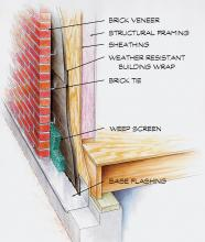 Brick veneer cut-away